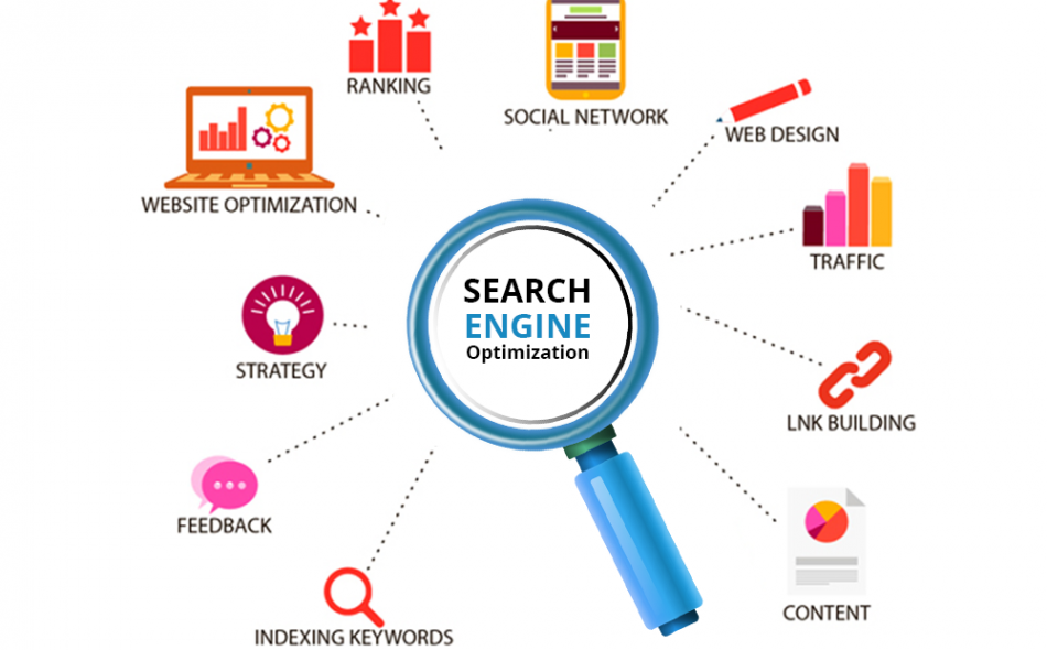 The Best Way Your Site Noticed Is By Search Engine Web Marketing In Melbourne, Australia 2020